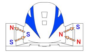Penampang rel kereta Maglev dan kutub-kutub magnetnya